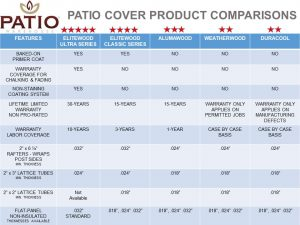 Alumawood Vs Elitewood Patio Covers Patio Warehouse